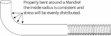 Anchor Bolt Mandrel Bend