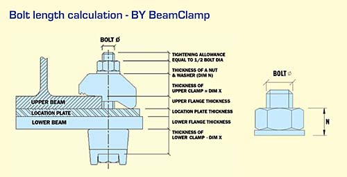 bolt length calculation - BY BeamClamp