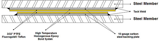 Fluorogold Teflon Slide Bearing CS-1010