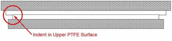 Fluorogold Slide Bearings