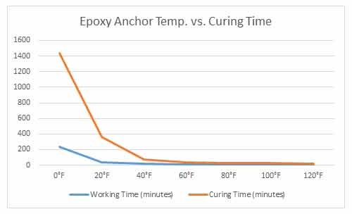 Grout and Epoxy Curing Time Graph