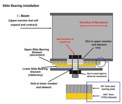PTFE Slide Bearing Installation