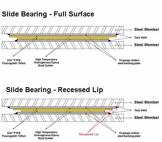 Slide Bearing Side View