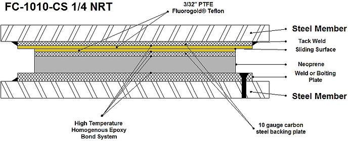 Teflon® Slide Bearings