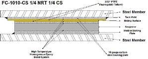 Slide Bearing Fluorogold