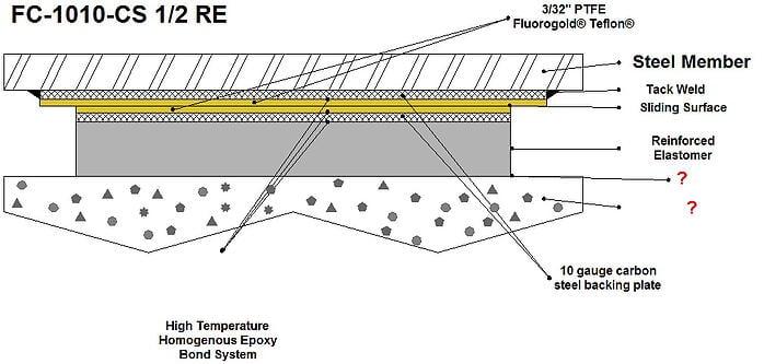 Slide Bearing | Fluorogold Slide Bearing | Slide Bearing Plate