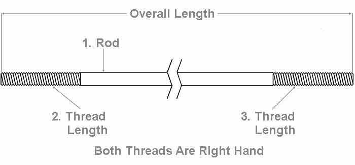 The Steel Supply Co. offers an illustration showing the correct method for measuring the length of a Sag Rod