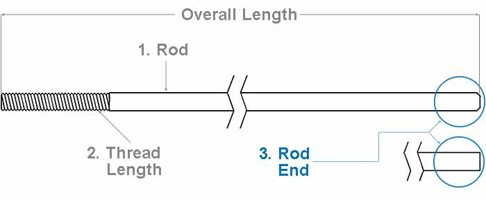The Steel Supply Co. offers an illustration showing the correct method for measuring the length of a Hanger Rod.