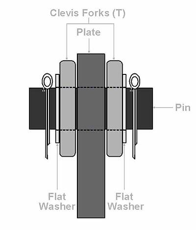The Steel Supply Co. offers a diagram showing the Clevis Plate, Clevis and Clevis Pin