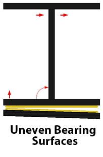 Teflon® Slide Bearing, FLUOPROGOLD® Slide Bearing