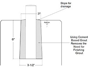 Steel Supply Co. provides EZ Sleeves for post holes that form a tapered hole that will keep out debris and water.