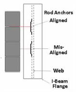Masonry Anchor Angles