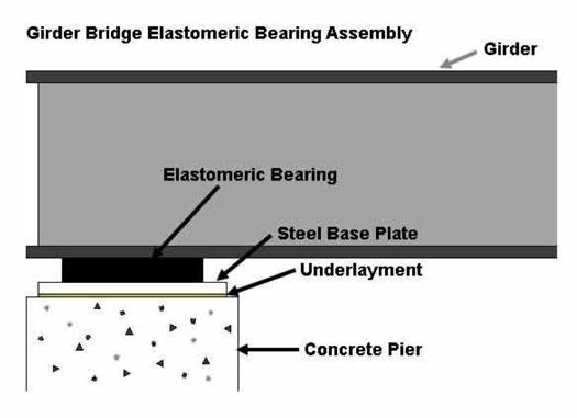 Bearing Substrates
