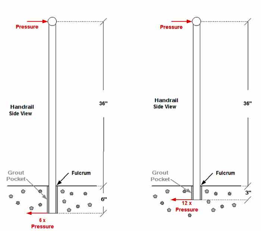 EZ Sleeve Hole Diameter vs. Depth