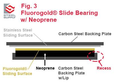 Embedded-Fluorgold-Slide-Bearing-w-Neoprene