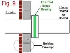 Bearing Cutting Procedures