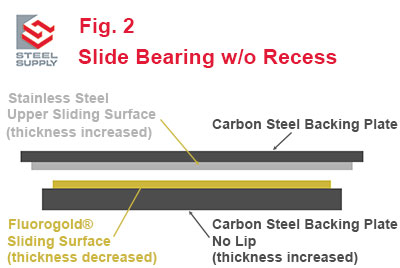 Fluorgold-Slide-Bearing-No-Recess-1
