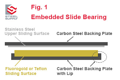 Fluorogold-Slide-Bearing-Recessed-1
