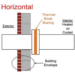 Thermal Break Bearing Diagram - Horizontal Fixture