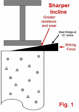 Steel Wedge Hardness