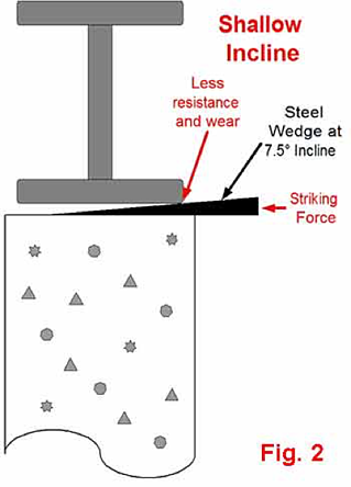 Steel Wedge Hardness