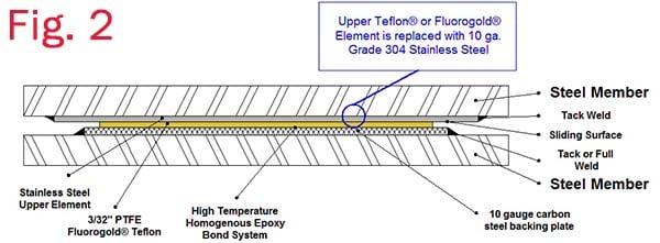 Slide Bearing FC-1010-CS 1-4  SS