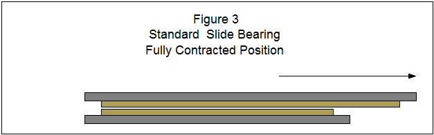 Figure 3 shows Standard Slide Bearings in a fully contracted position.
