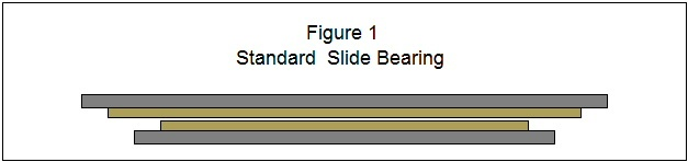 Figure 1 shows the Standard Slide Bearing in its neutral position.