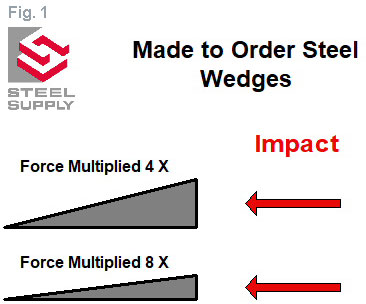 Steel-Wedge-Force-Multiplication-1