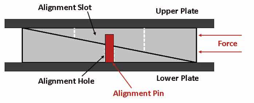 Wedge Alignment Slot
