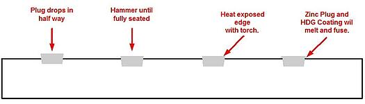 Galvanize Vent Hole Plug Sealing