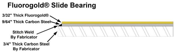 fluorogold slide