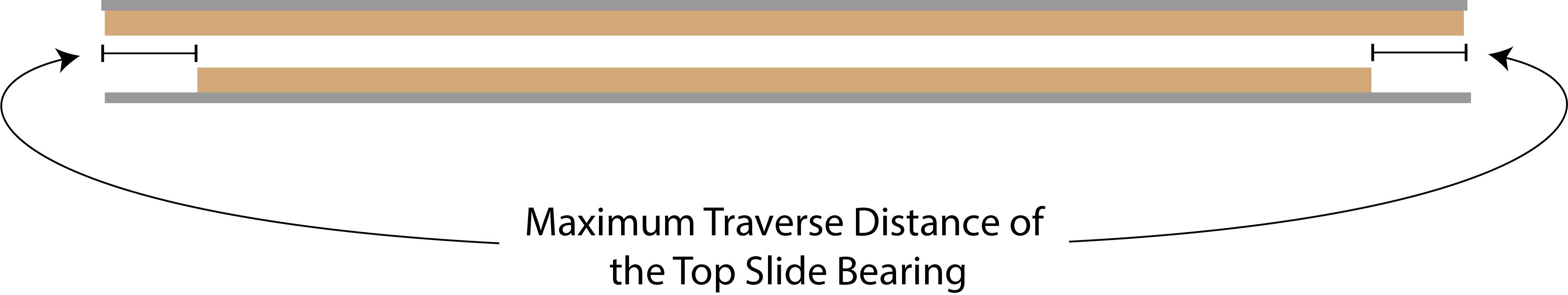 traverse_distance